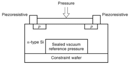 Piezoresistive IC-based barometric altimeter