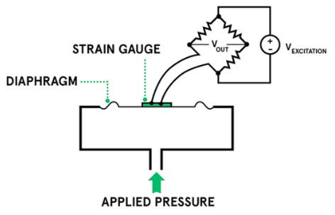 Piezoresistive pressure sensor example
