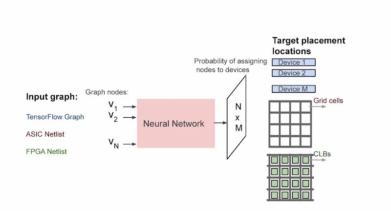 A placement optimization overview of target placement locations for TensorFlow graphs, ASIC and FPGA netlists.