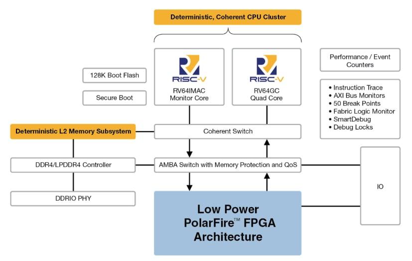 PolarFire FPGA Architecture