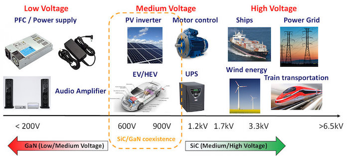Applications of GaN and SiC based on voltages.