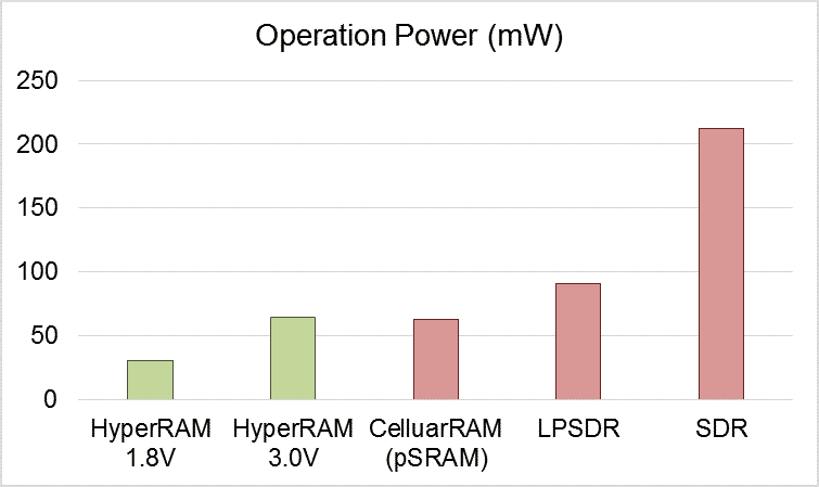 The power consumption comparison between 64Mb HyperRAM, LPSDRM, pSRAM and SDR on Operation mode