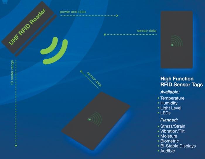 Powercast RFID sensor tags