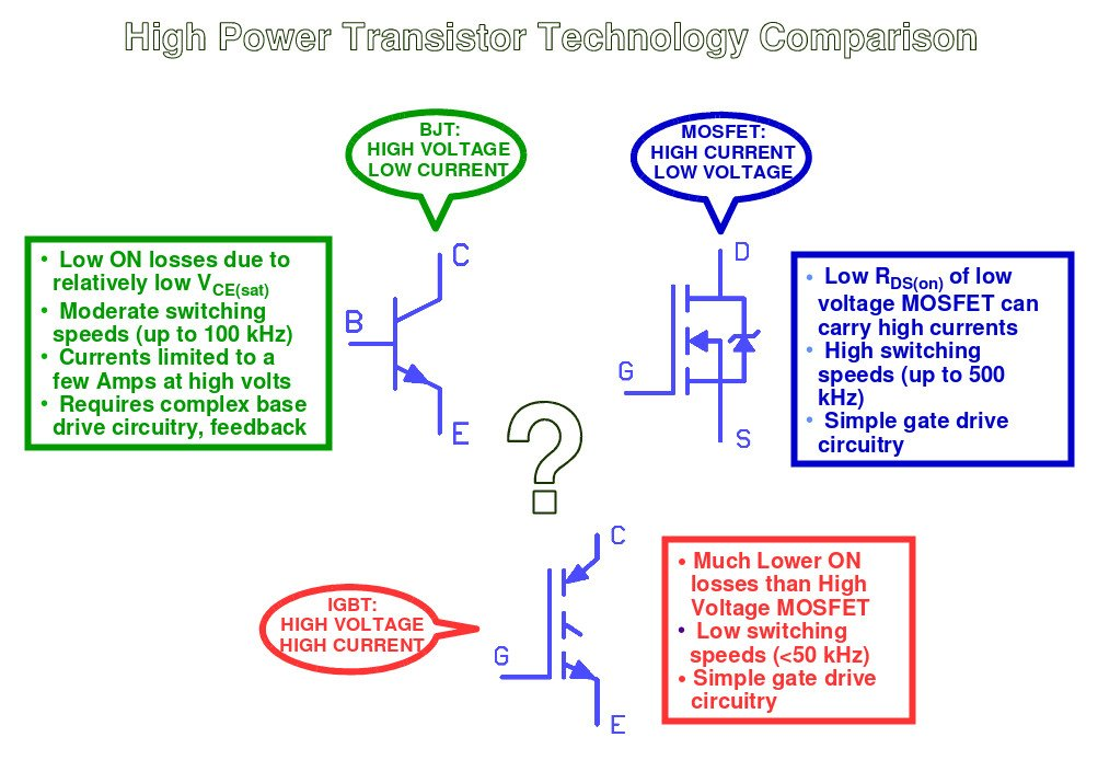 FET vs  BJT vs  IGBT: What's the Right Choice for Your Power Stage