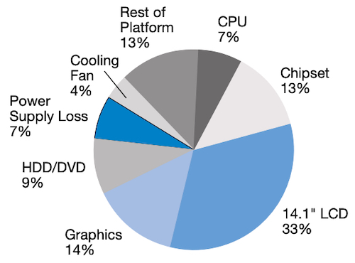 "Power consumption breakdown of a ""typical"" computer"