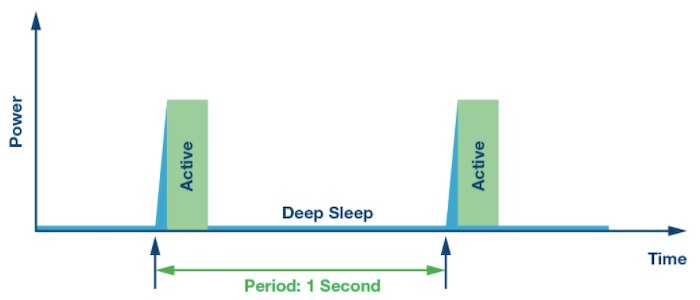Power consumption in active vs. sleep mode for an MCU