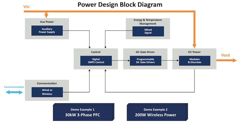 Power design block diagram