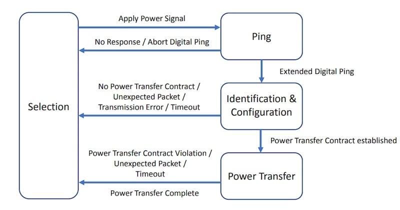 Power transfer phases for Baseline Power Profile.
