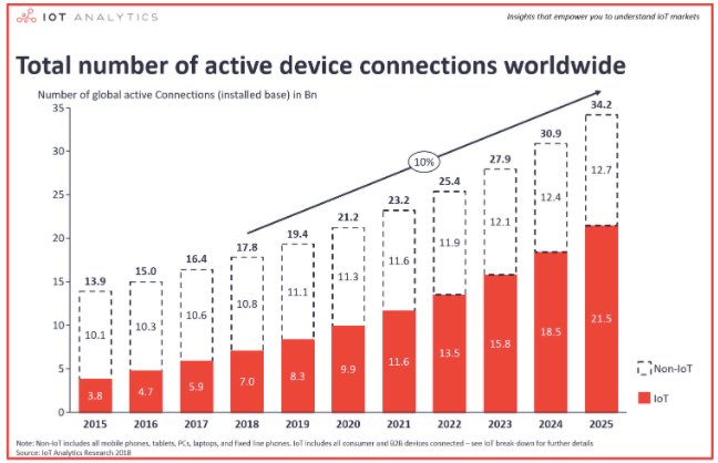 Predicted growth in connected devices worldwide