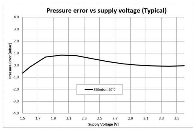 Pressure error vs. supply voltage