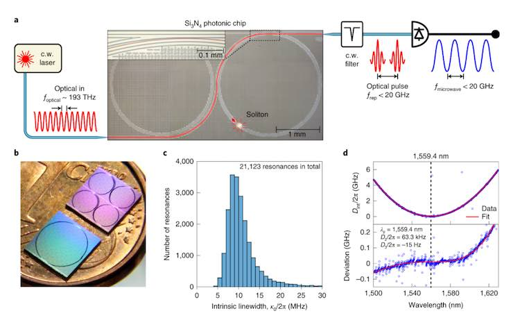 Principle of photonic microwave generation using integrated soliton microcombs and characteristics of the Si3N4 microresonators.