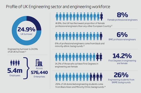 Profile of UK engineering sector and workforce.