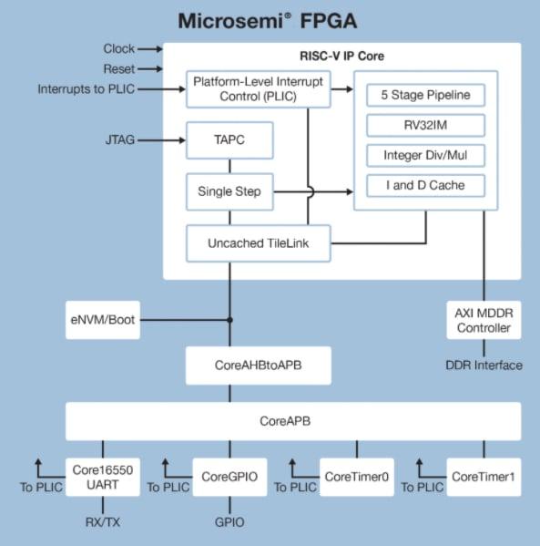 Microsemi's programmable RISC-V solution