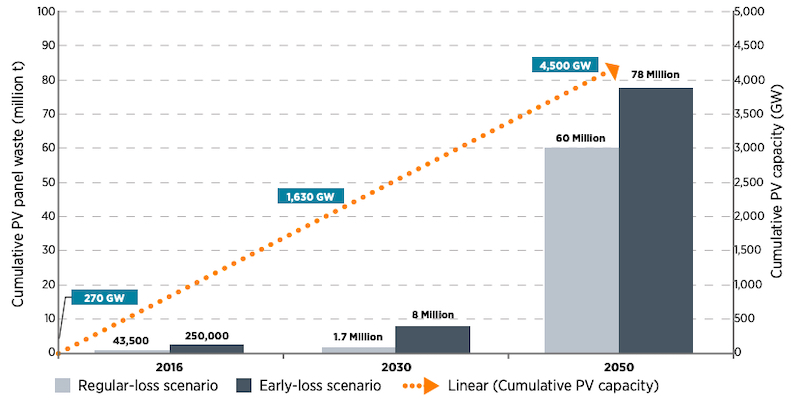 Projection of global PV panel waste between 2016 and 2050