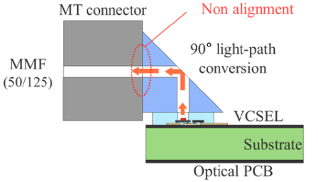 Proposed 90° light-path conversion device
