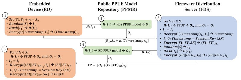 Proposed handshaking process for firmware update using the PUF repositor