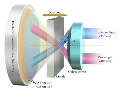 Proposed non-invasive carrier lifetime measuring technique