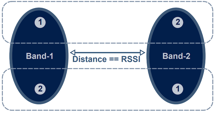 Proximity detection based on RSSI.