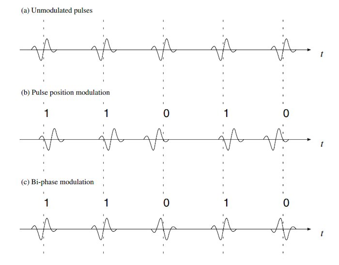 Pulse position and bi-phase modulations