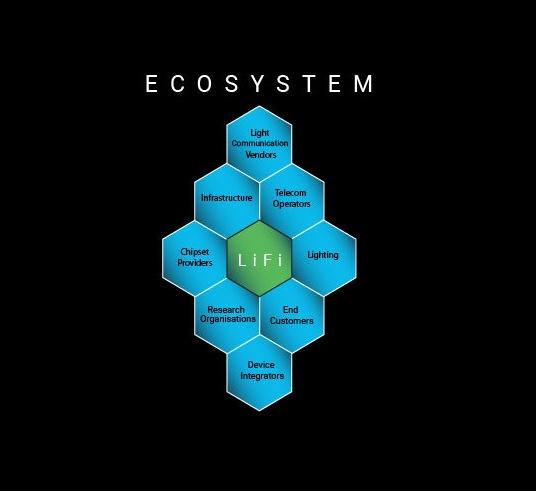 A diagram of a LiFi ecosystem.