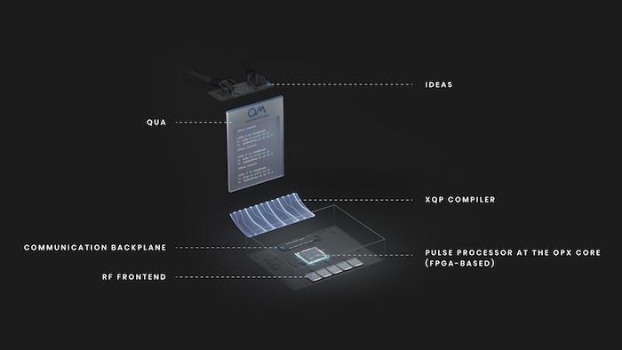 The OPX quantum control hardware.