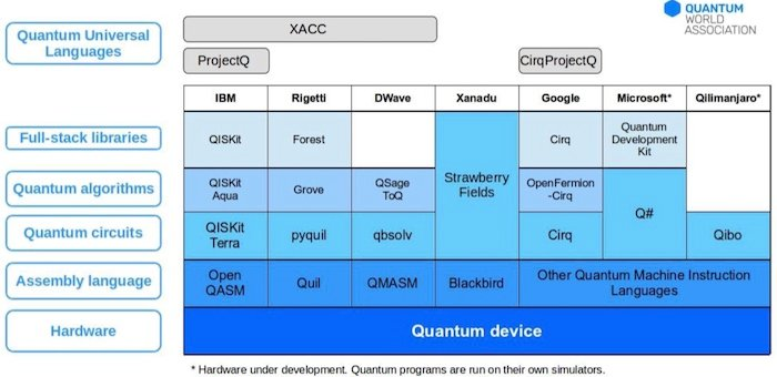 Quantum programming language landscape