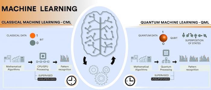 Classical machine learning (CML) vs. quantum machine learning (GML)