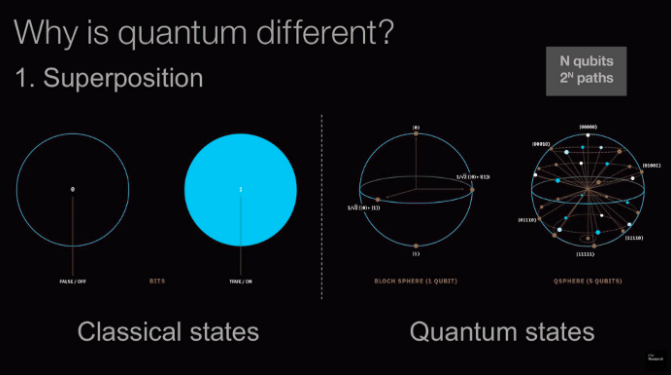 Quantum vs. classical computing