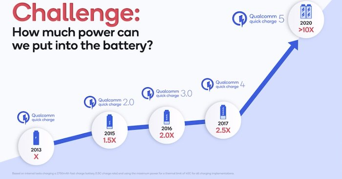 Evolution of Qualcomm's Quick Charge technology