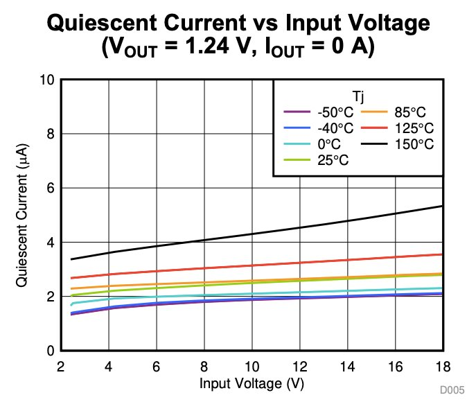 Quiescent current vs. input voltage
