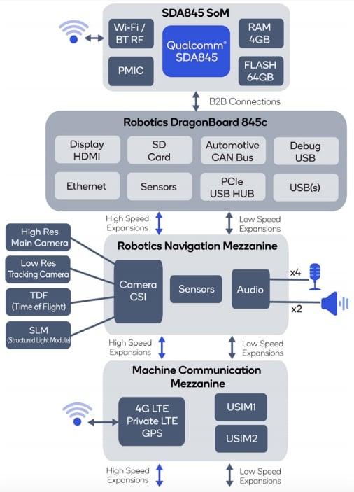 RB3 block diagram