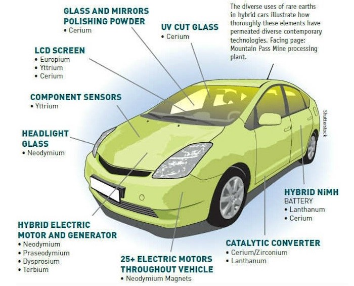 REE used in electric vehicles.
