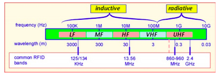 RFID system frequency ranges