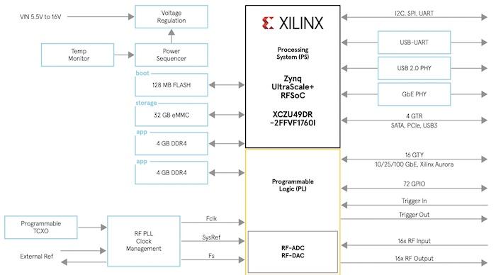 Block diagram of the XRF16-Gen3 System-on-Module from Avnet.