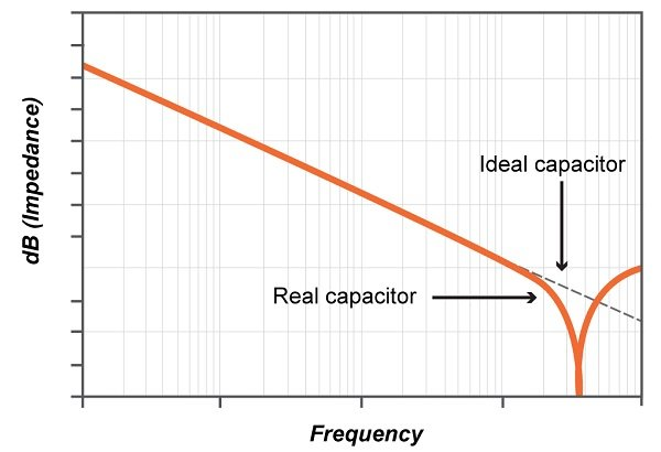 passive components in rf circuits