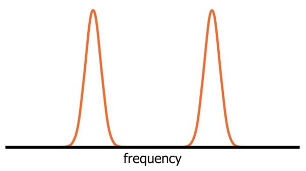 The Many Frequencies of RF Communication | Practical Guide