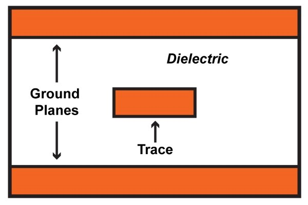 What Is Transmission >> What Is A Transmission Line Practical Guide To Radio