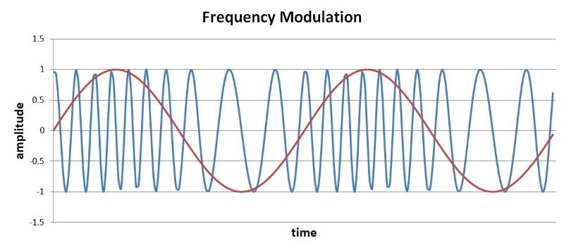 The Many Types of Radio Frequency Modulation | Practical