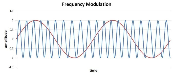 frequency modulation and segment a pop era Unit_iv_part_a - download as pdf file (pdf), text file (txt) or read online.