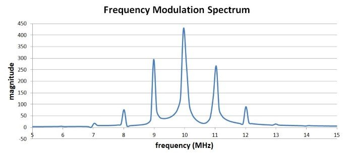 abcs of modulation domain analysis Simple analysis of frequency modulation application brief an 1200-6 rim, int quency hp 53310a modulation domain analyzer equen with folly cha.