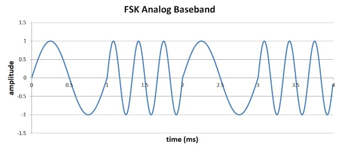 Digital Modulation: Amplitude and Frequency | Practical