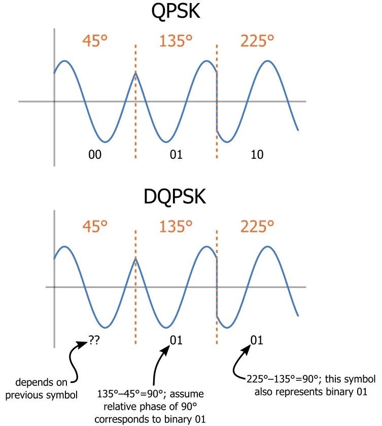 Digital Phase Modulation: BPSK, QPSK, DQPSK | Practical