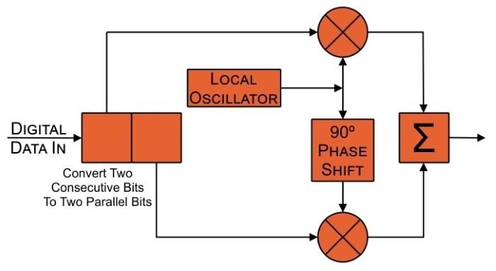 Understanding I/Q Signals and Quadrature Modulation