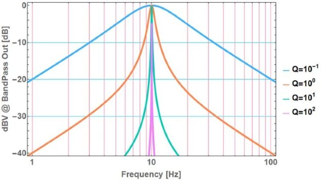 The Benefits of an Intermediate Frequency in RF Systems