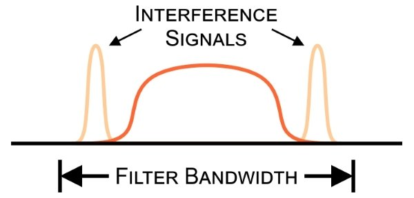 The Benefits of an Intermediate Frequency in RF Systems | Practical