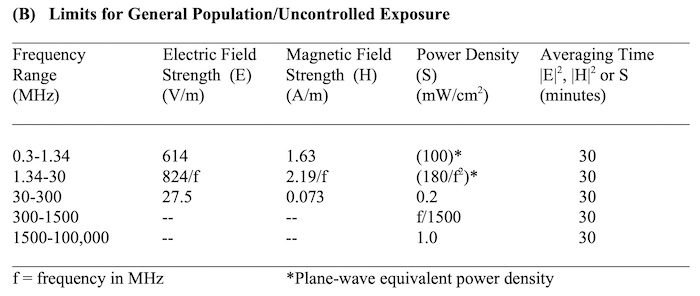 Uncontrolled radiation limits are mandated by the FCC.
