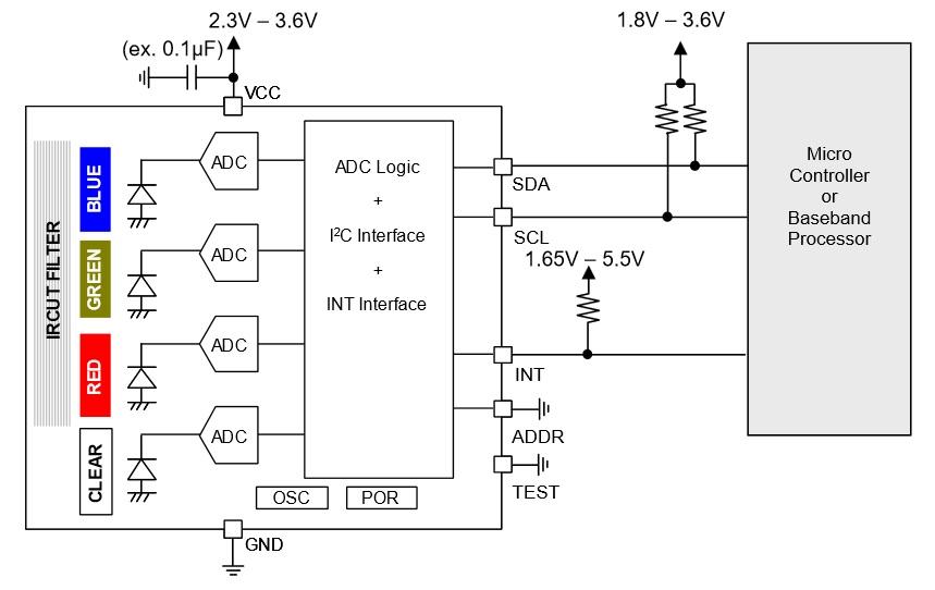 Design a Color Sensor with Measurements Displayed via an RGB LED