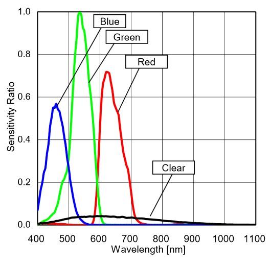 Design a Color Sensor with Measurements Displayed via an RGB