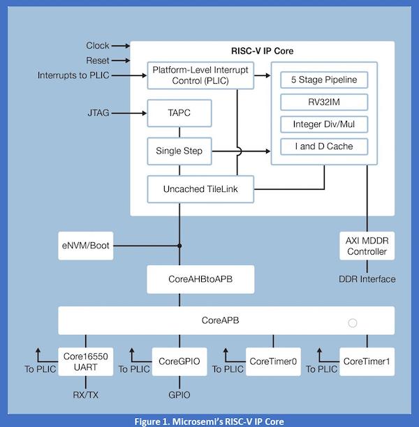 RISC V IP Core portablility chart