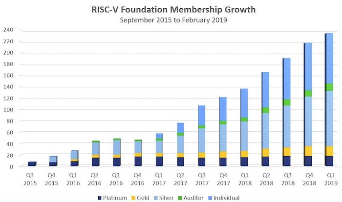 RISC-V Foundation membership growth